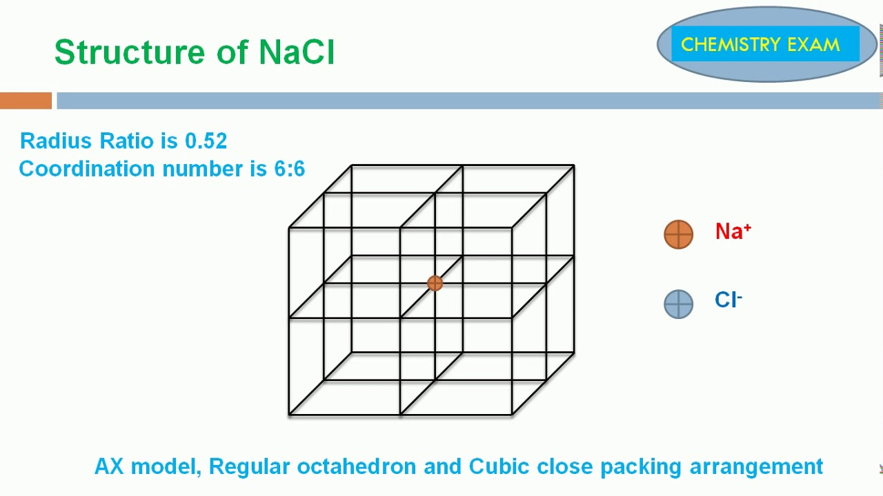 Structure of NaCl - Easy trick to draw sodium chloride structure (Full  details)