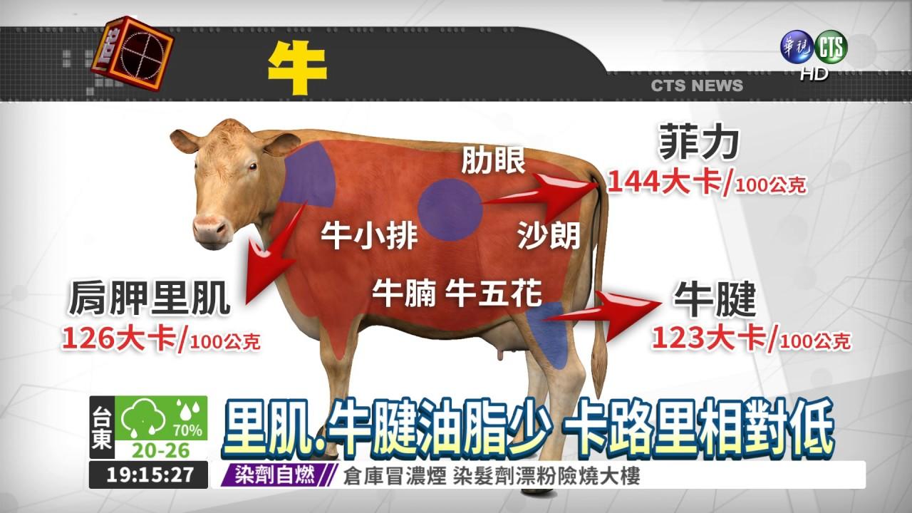 肉類部位熱量有差 想瘦這樣吃! - YouTube
