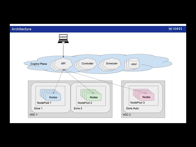 Introduction to 1&1 IONOS Enterprise Cloud Managed Kubernetes