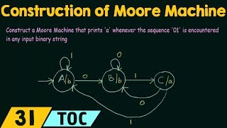Construction of Moore Machine