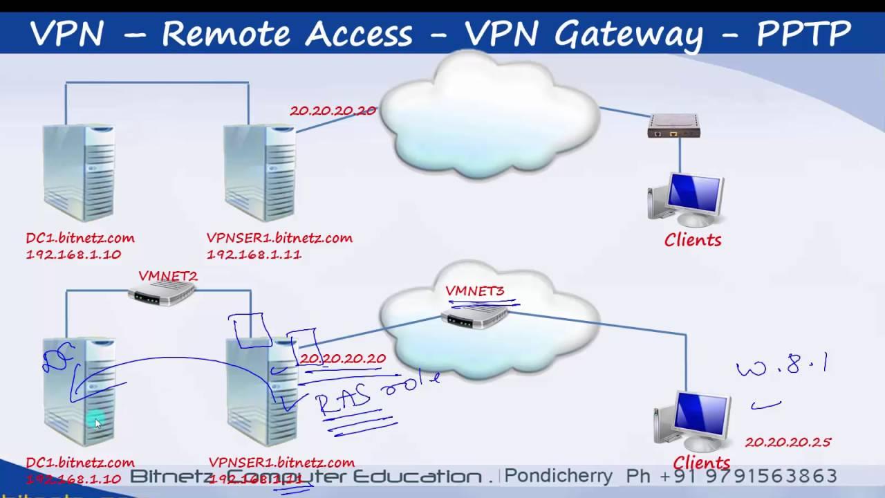 Server 2012 Mcsa 70 -411 51 -60 Pptp Vpn In Tamil