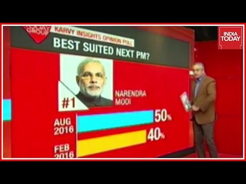 Mood Of Nation Poll : Who Will Win 2017 Lok Sabha Elections ?
