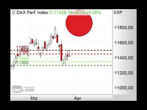 DAX - Brexit-Abstimmung im Fokus - Morning Call 29.03.2019