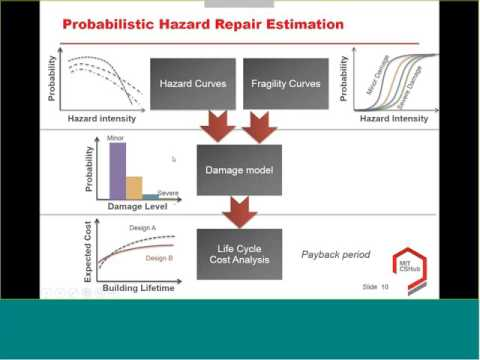 Building Life Cycle Cost Analysis (LCCA), Incorporating Hazard Resistance