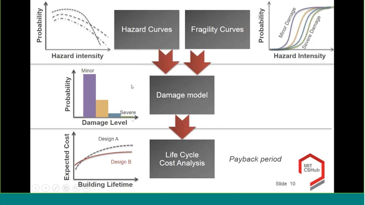 Building Life Cycle Cost Analysis  Lcca   Incorporating