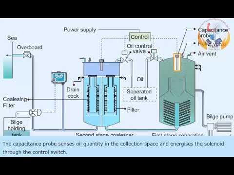 Oily water seperator | Bilge water seperator | Oil and water Seperator