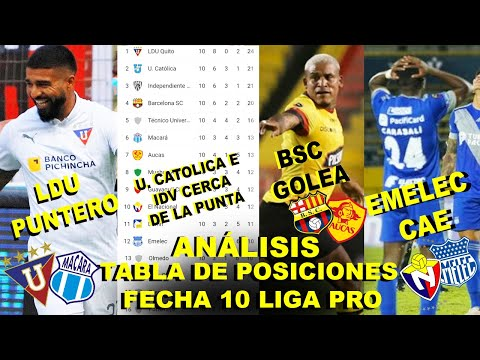 Emelec vs Guayaquil City Partido Amistoso Liga Pro from YouTube · Duration:  2 minutes 39 seconds