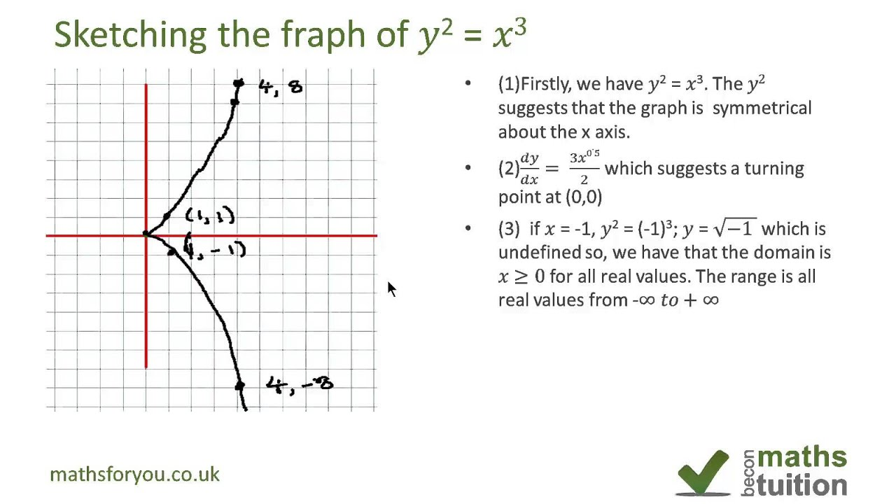 Sketching The Graph Of Y 2 X 3