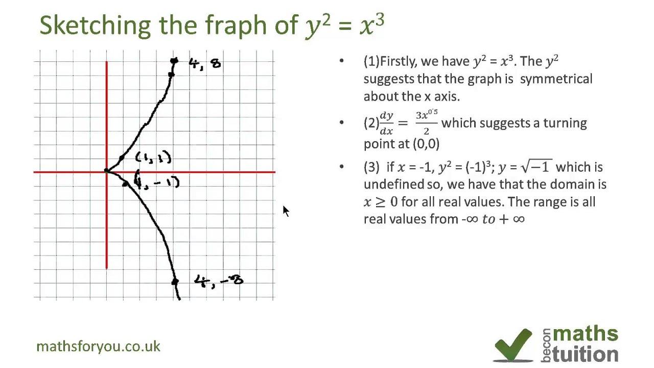 子供向けぬりえ: 新鮮なYx2 3 Graph