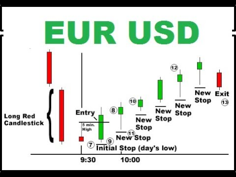 EUR USD chart trading - Trading candlestick chart - candlestick