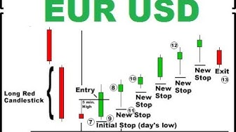EUR USD chart - Trading candlestick chart - candlestick trading with SNR