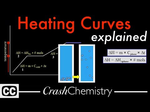 Heating Curves Tutorial: How to Calculate enthalpy changes in Heating & Cooling | Crash Chemistry