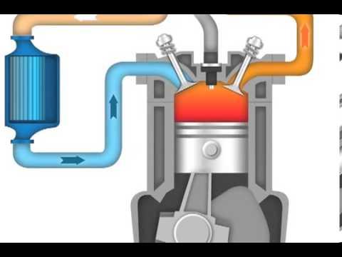 bagaimana Turbocharger bekerja