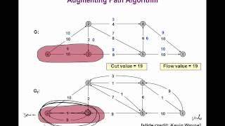 8.4 Max-Flow / Min-Cut | Image Analysis Class 2013