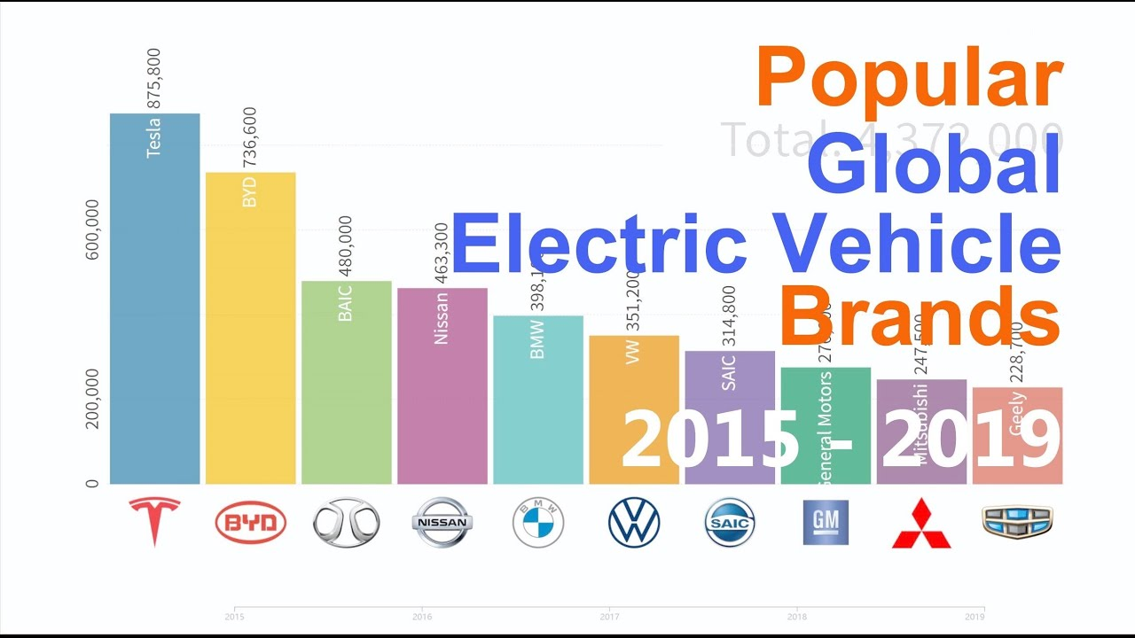 Global Electric Vehicle cumulative registrations by manufacturers 2015-2019