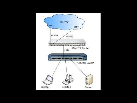 MikroTik ECMP Load Balancing and Link Redundancy