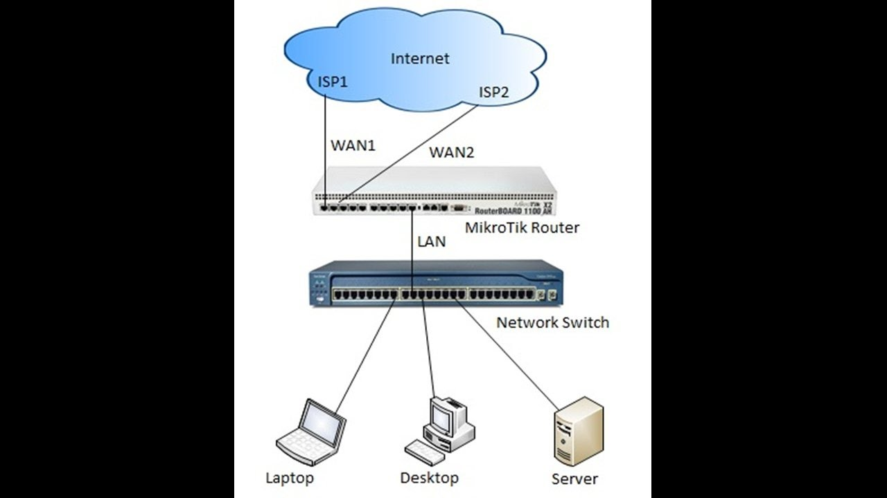 MikroTik ECMP Load Balancing and Link Redundancy - System Zone