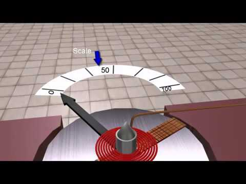Moving Coil Instrument Animation
