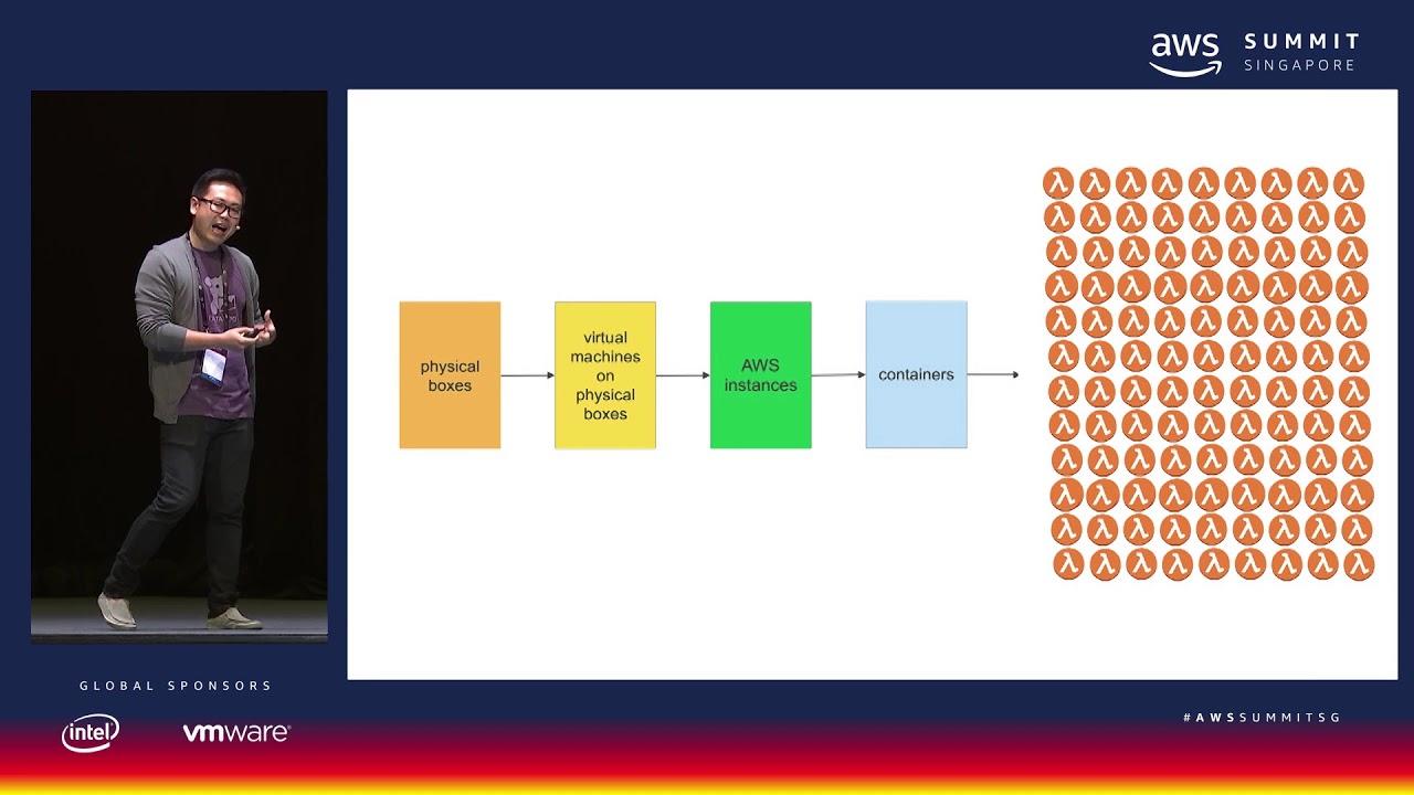 AWS Summit Singapore - Lambda, Step Functions and Datadog: A Symphony