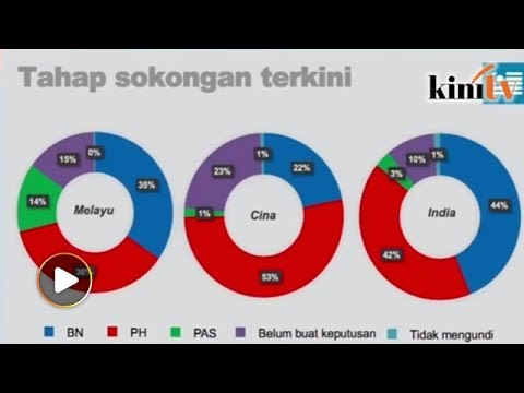 Survey claims Malay support for BN and Harapan almost equal