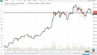 BTC/USD and BTC/JPY Technical Analysis October 30 2017