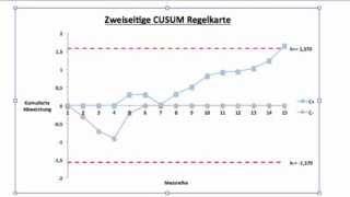 Videos: CUSUM - WikiVisually