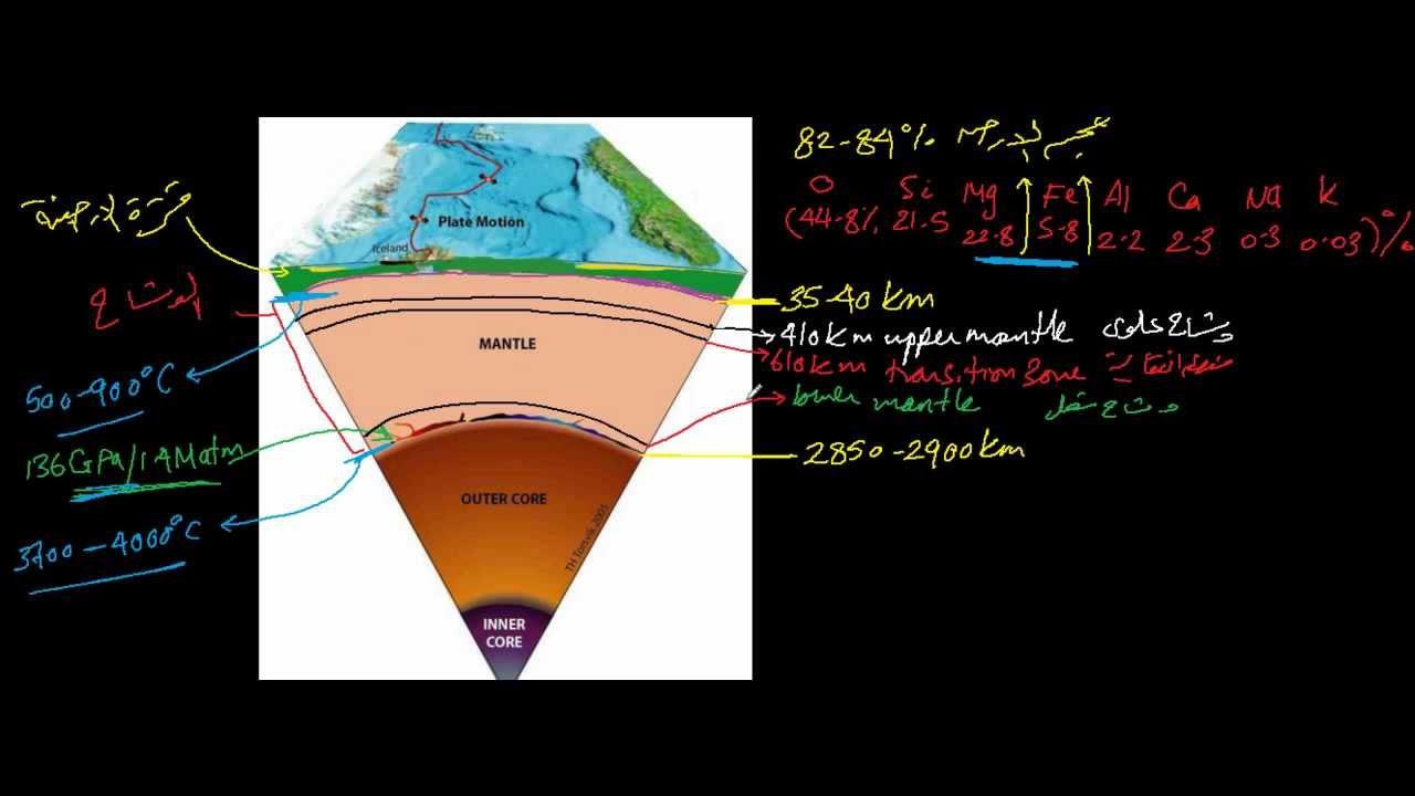 مضيف من المراعي تكوين الارض وطبقاتها Comertinsaat Com