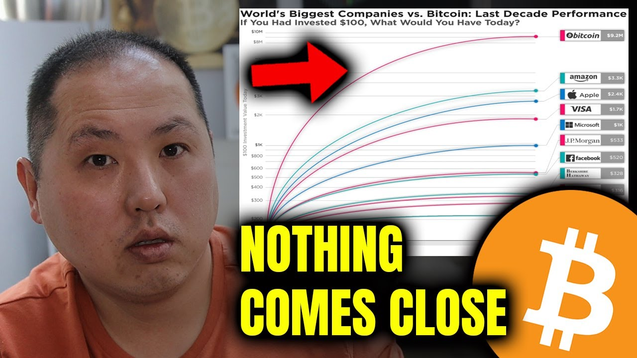 BITCOIN IS THE CLEAR WINNER…NOTHING IS CLOSE