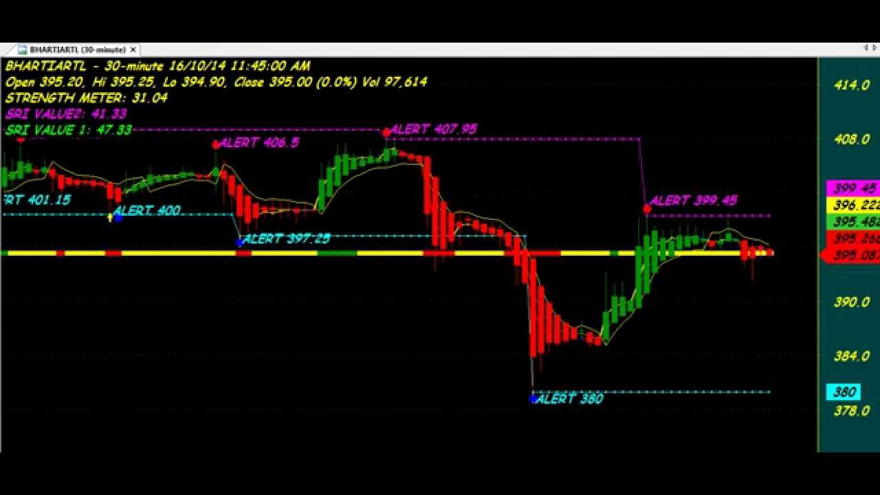 TREND REVERSALS TRADING CHART CODE : 3*99 SUPER IMPOSE TECHNICAL ANALYSIS  AMIBROKER AFL FORMULA