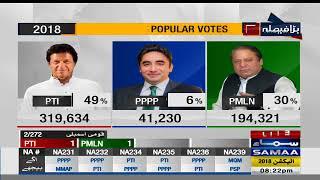 Popular Votes | Election Pakistan 2018
