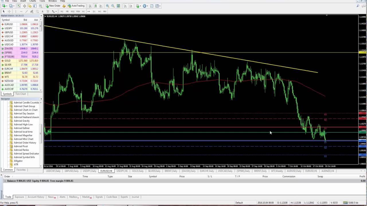 Индикатори форекс london stock market trading hours