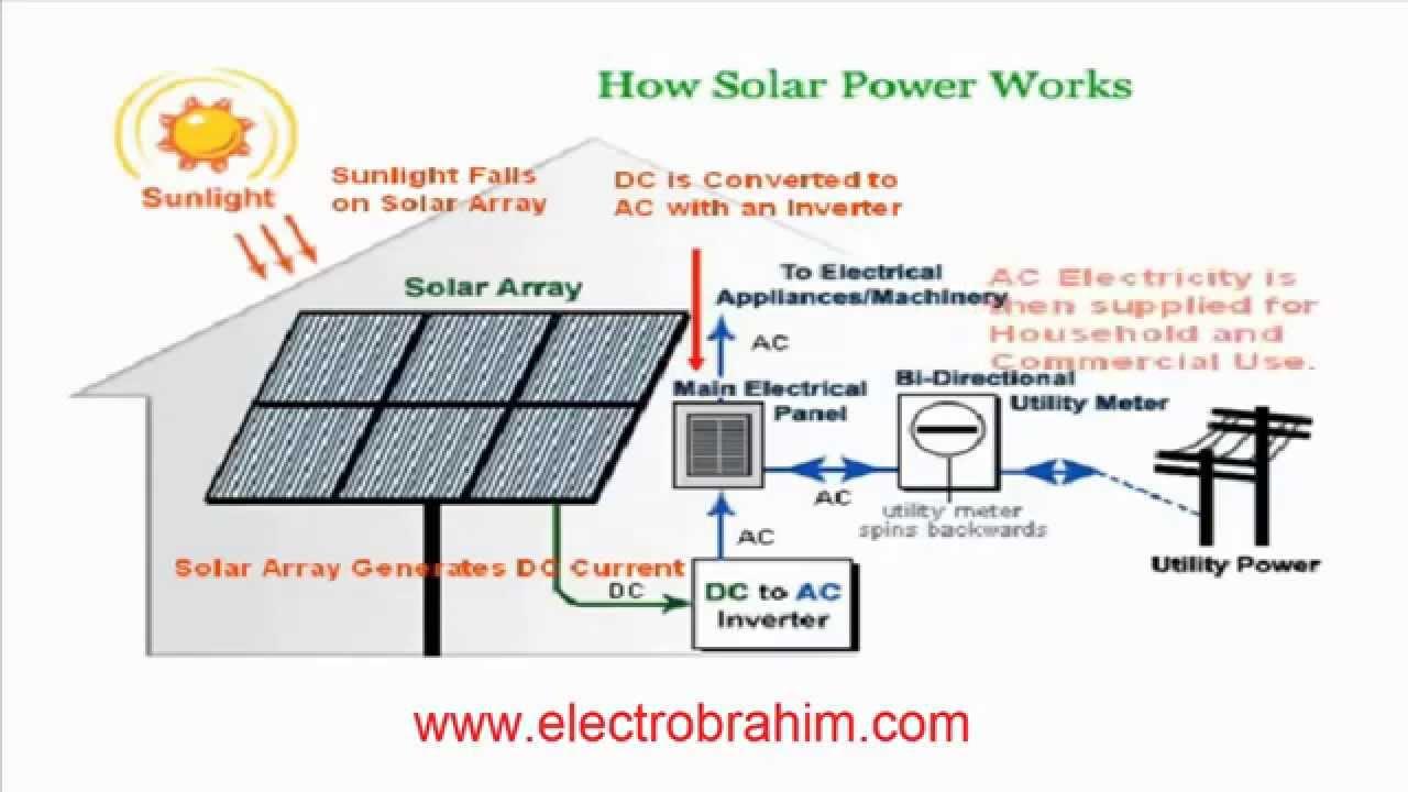 شرح الالواح الشمسية ودارة التركيب في المنزل Youtube