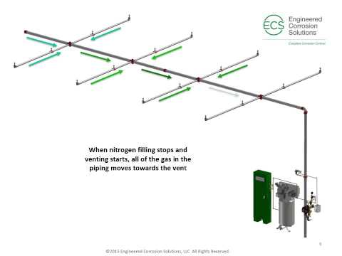 ECS Fill and Purge Breathing - Dry Pipe Systems
