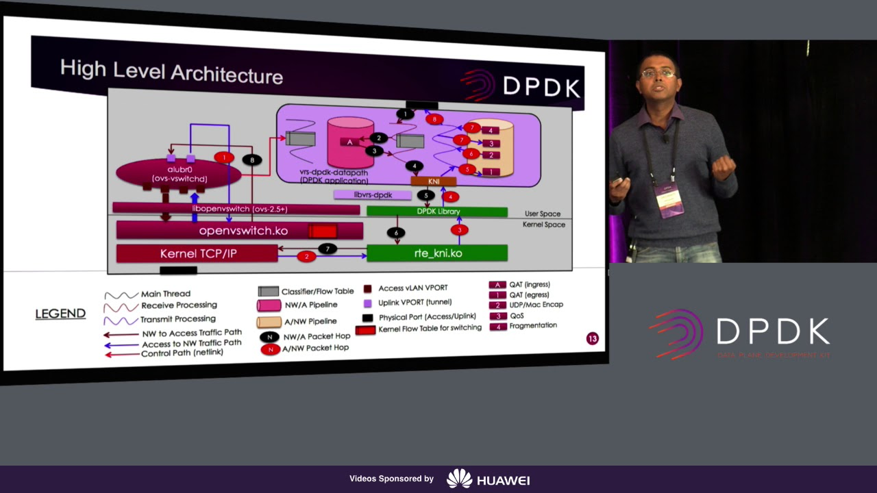 DPDK with KNI – Pushing the Performance of an SDWAN Gateway to Highway  Limits!