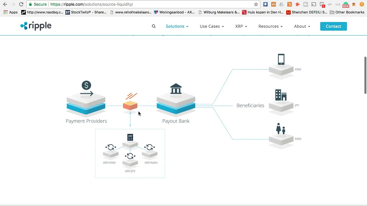 HOW WILL BANKS USE XRP? Explained!