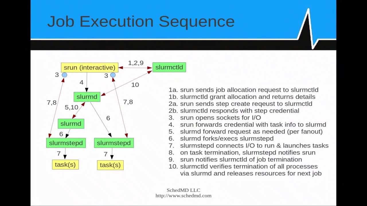 Introduction to SLURM, Part 3