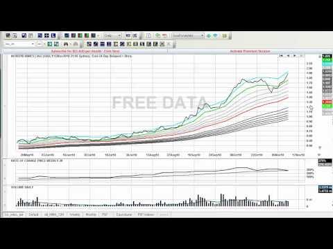 Trading Blog - 15 November 2010