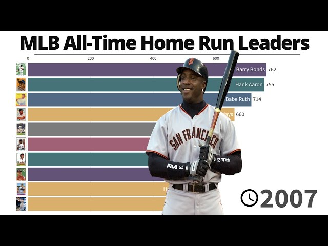 MLB All-Time Home Run Leaders | 1871/2021