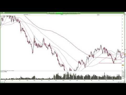 Silber: Setzen sich Bären duch? Crude im Bären-Markt
