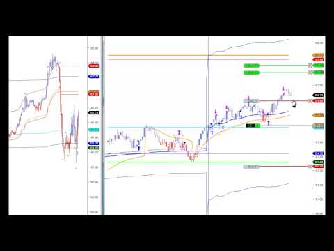Day Trading System using Indicators Learn to Trade Futures Using Midas Technical Analysis