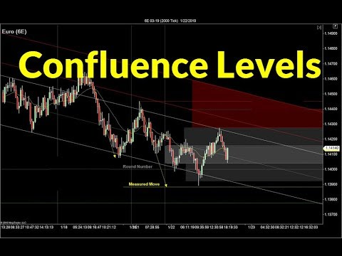 Trading with Confluence Levels | Crude Oil, Emini, Nasdaq, Gold & Euro