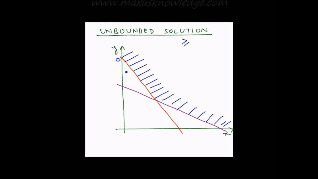 in the graphical method how do you know when a problem is infeasible unbounded or when it has multip Study flashcards on mat 540 all discussion questions at cramcom quickly memorize the terms, phrases and much more cramcom makes it easy to get the grade you want.