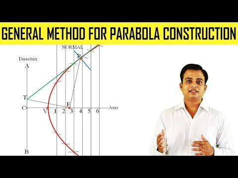 General Method for Parabola Construction