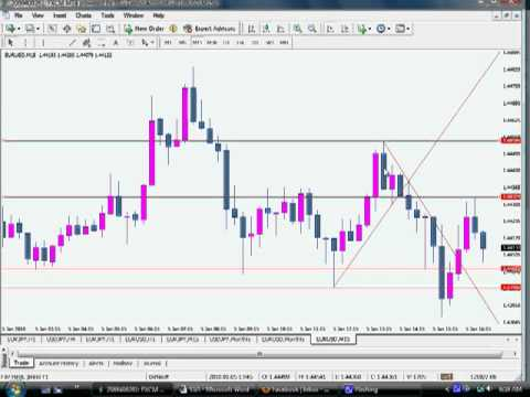 Growthaces com forex trading strategies