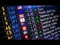 Forex - As Sessões do Forex e os melhores pares de moedas para operar em cada uma no Forex