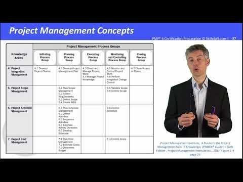 La matrice des 49 processus du PMBOK Guide Sixth edition en 30min