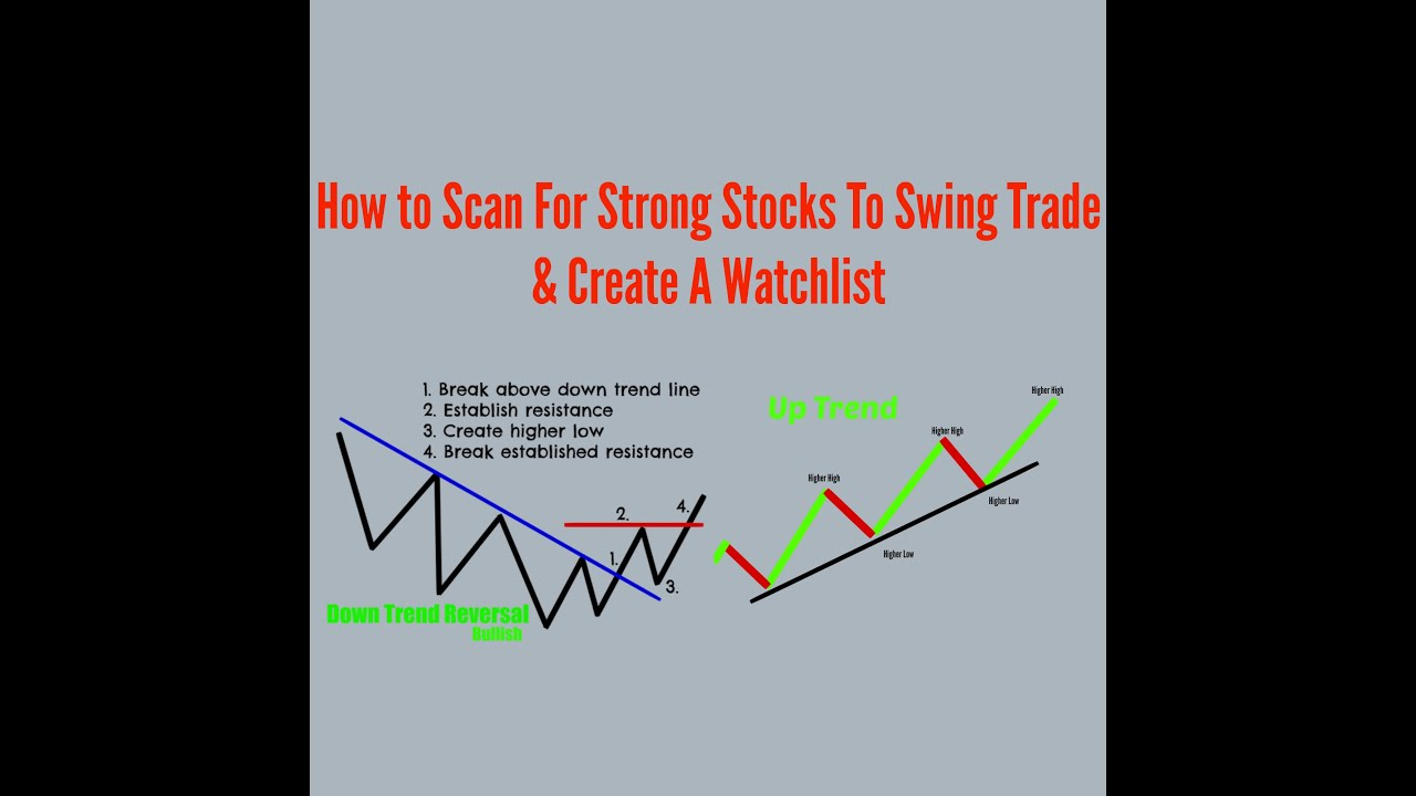 How To Find Strong Stocks For Swing Trading & Create a ...