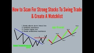 How To Find Strong Stocks For Swing Trading & Create a Stock Watchlist
