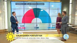 De sista 200 000 rösterna räknas – här är ställningen just nu - Nyhetsmorgon (TV4)