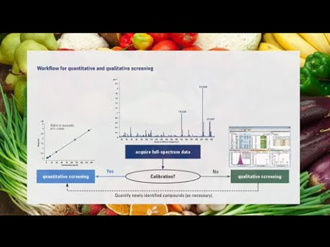 Mass Spectrometry Food Analyzers, Libraries and Databases